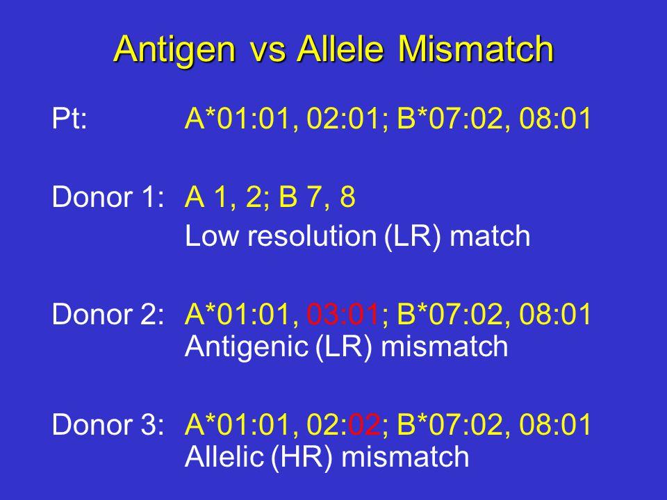Antigen vs Allele Mismatch Pt: A*01:01, 02:01; B*07:02, 08:01 Donor 1: A 1, 2; B 7, 8 Low resolution (LR) match Donor 2: A*01:01, 03:01; B*07:02, 08:01 Antigenic (LR) mismatch Donor 3: A*01:01, 02:02; B*07:02, 08:01 Allelic (HR) mismatch