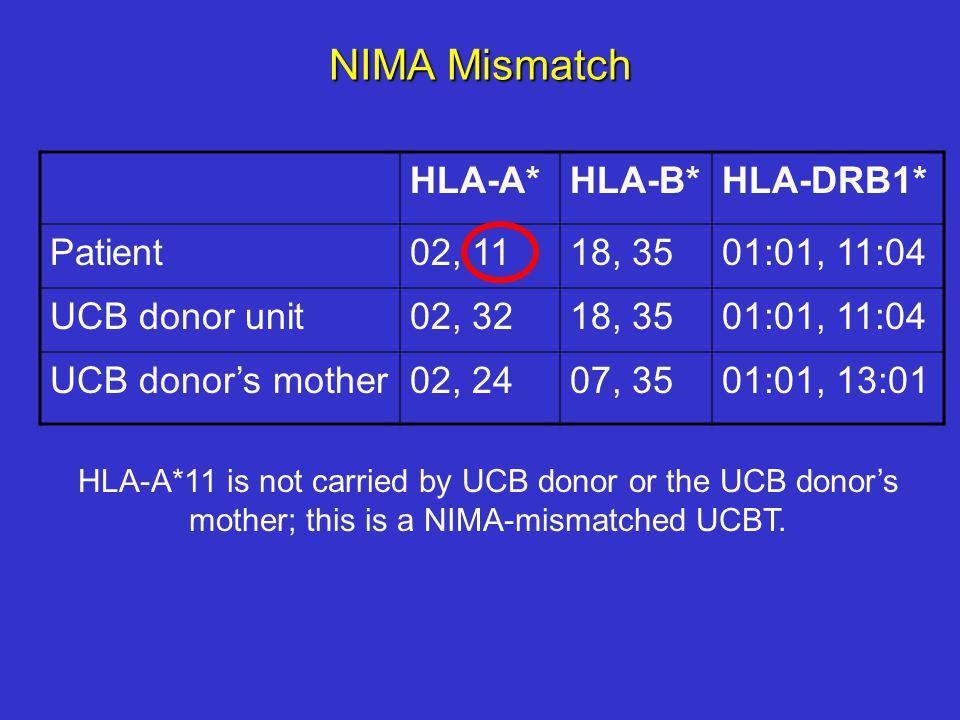 NIMA Mismatch HLA-A*HLA-B*HLA-DRB1* Patient02, 1118, 3501:01, 11:04 UCB donor unit02, 3218, 3501:01, 11:04 UCB donor's mother02, 2407, 3501:01, 13:01 HLA-A*11 is not carried by UCB donor or the UCB donor's mother; this is a NIMA-mismatched UCBT.