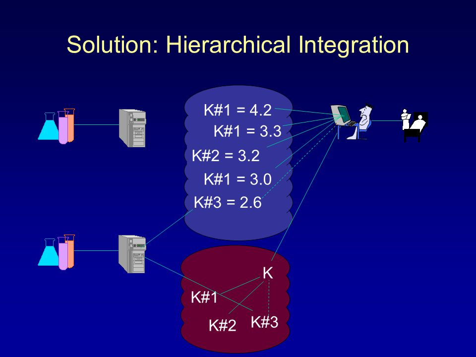 K#1 = 4.2 K#1 = 3.3 K#2 = 3.2 K#1 = 3.0 Solution: Hierarchical Integration K#1 K#2 K K#3 K#3 = 2.6