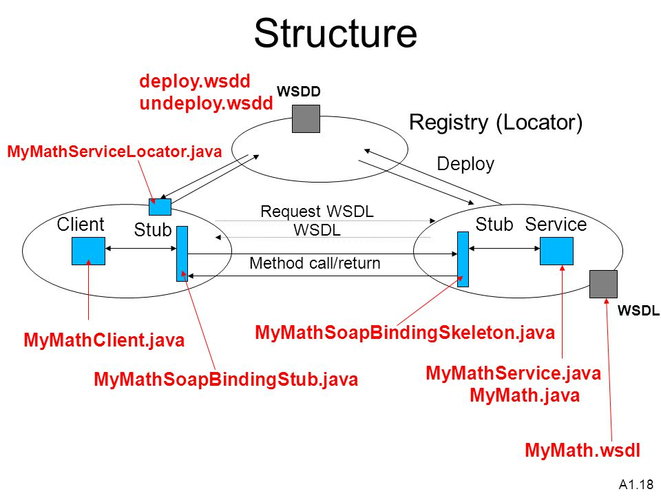 A1.18 Structure Client Stub Registry (Locator) StubService Method call/return Request WSDL WSDL MyMathSoapBindingSkeleton.java MyMathSoapBindingStub.java MyMath.java MyMathService.java WSDD deploy.wsdd undeploy.wsdd MyMath.wsdl MyMathClient.java MyMathServiceLocator.java Deploy