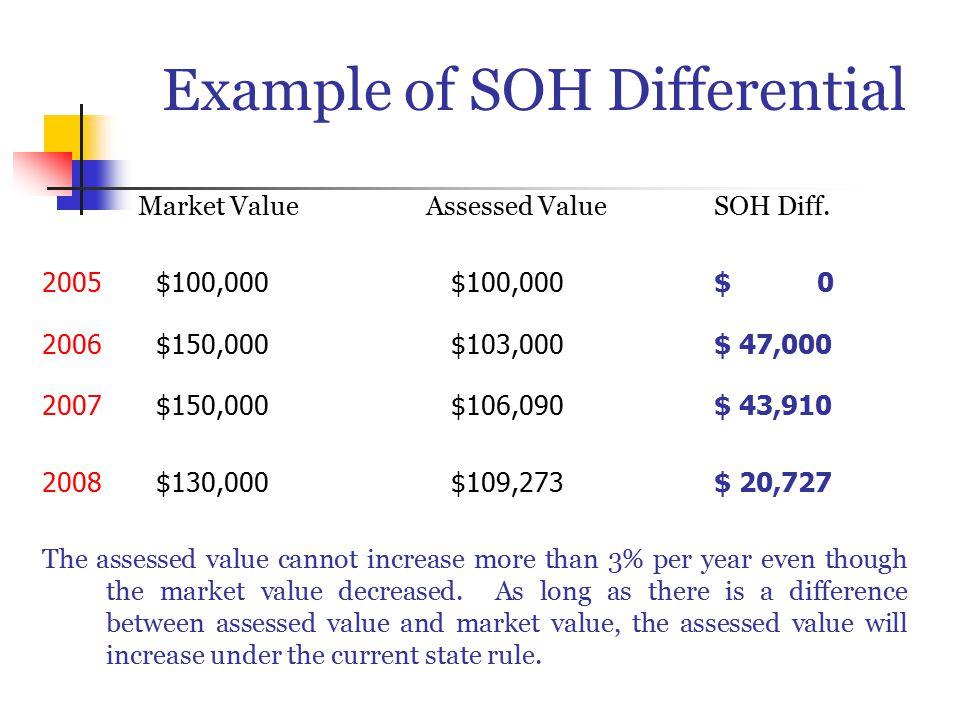 Example of SOH Differential Market ValueAssessed ValueSOH Diff.