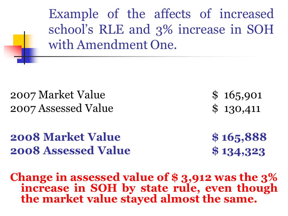 Example of the affects of increased school's RLE and 3% increase in SOH with Amendment One.