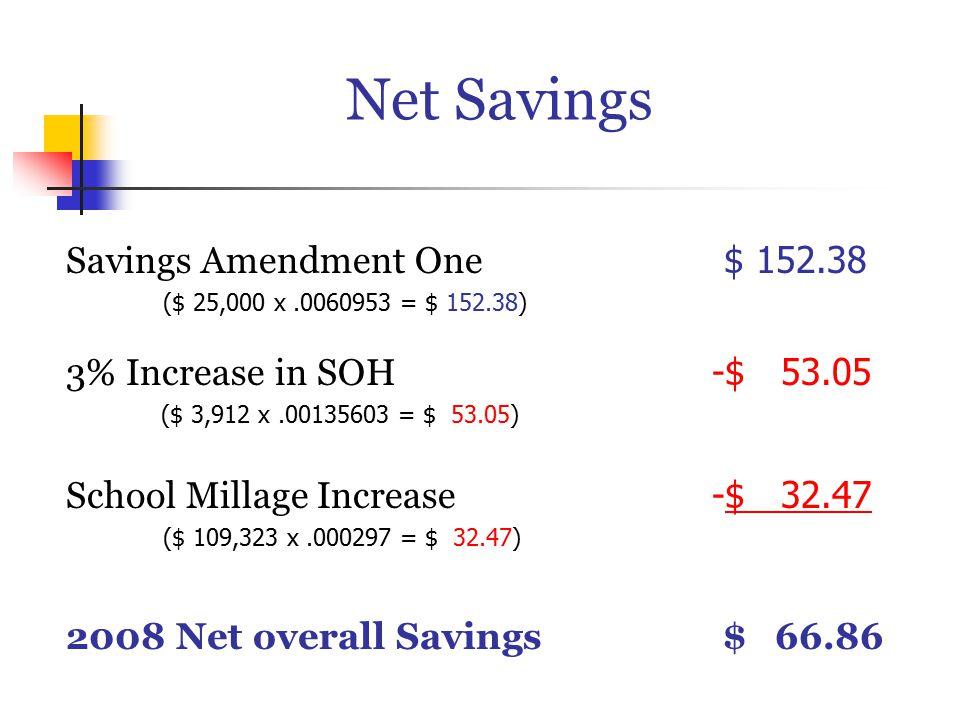Net Savings Savings Amendment One $ 152.38 ($ 25,000 x.0060953 = $ 152.38) 3% Increase in SOH -$ 53.05 ($ 3,912 x.00135603 = $ 53.05) School Millage Increase -$ 32.47 ($ 109,323 x.000297 = $ 32.47) 2008 Net overall Savings $ 66.86