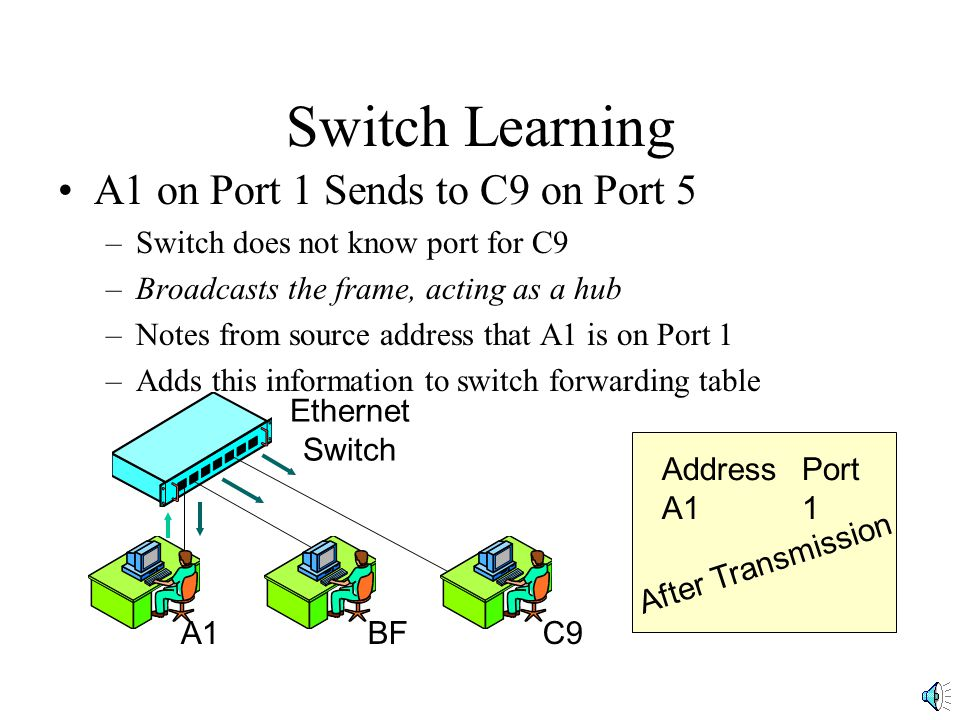 Switch Learning C9 on Port 5 Sends to A1 on Port 1 –Table shows that A1 is on Port 1 –Switch only sends out Port 1: Acts like a switch.