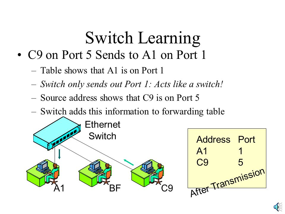 Switch Purchasing Decisions Manageability –Can be managed remotely from the network administrator's desk Network administrator can check on status of switch Network administrator can modify how the switch functions –We will see remote management in Chapter 12 –Remote management greatly reduces labor Switch Matrix Queues Output Ports Input Ports Frames