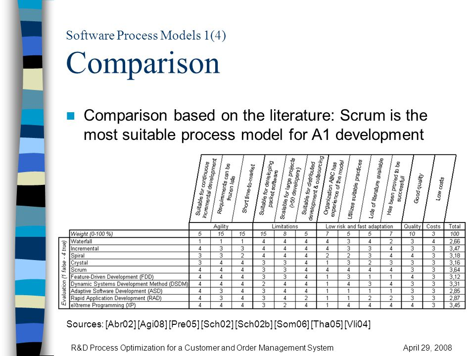 Software Process Models 2(4) Agile Value Proposition R&D Process Optimization for a Customer and Order Management SystemApril 29, 2008
