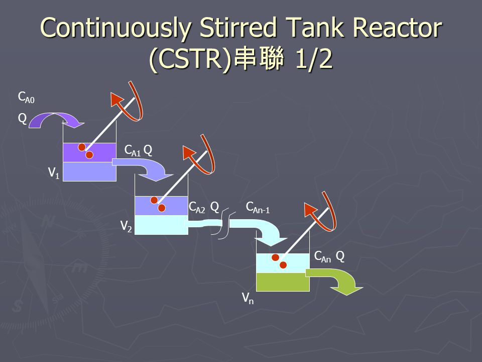 Continuously Stirred Tank Reactor (CSTR) 串聯 1/2 C A0 Q C A1 Q C A2 Q V1V1 V2V2 C An Q C An-1 VnVn