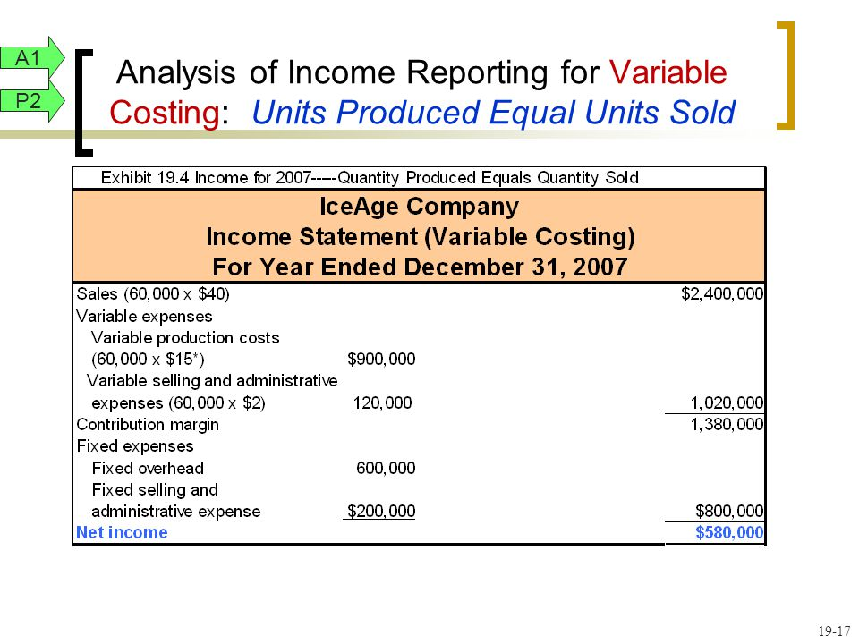 19-17 Analysis of Income Reporting for Variable Costing: Units Produced Equal Units Sold A1 P2