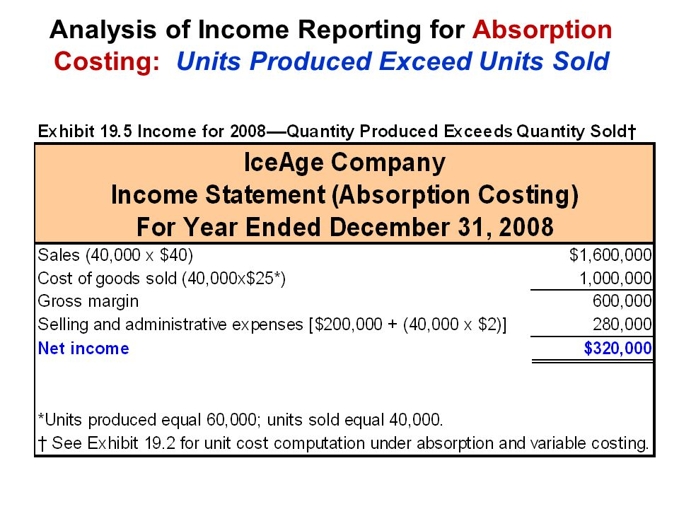 Analysis of Income Reporting for Absorption Costing: Units Produced Exceed Units Sold