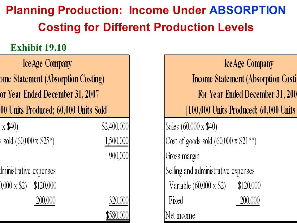 Planning Production: Income Under ABSORPTION Costing for Different Production Levels Exhibit 19.10