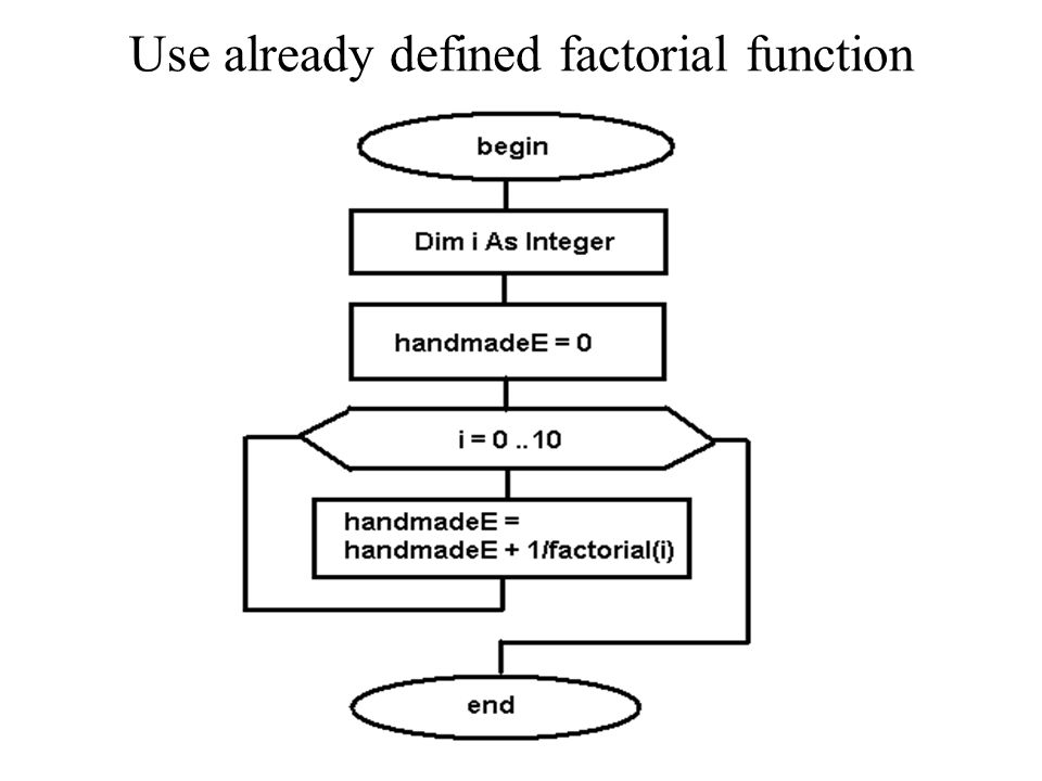 Use already defined factorial function