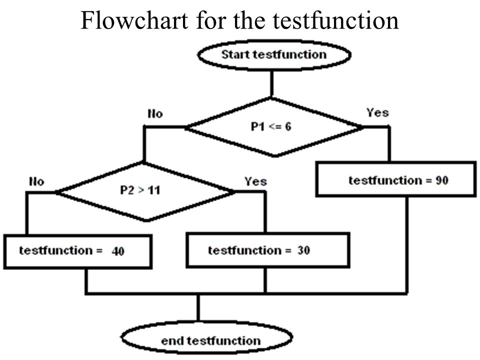 Flowchart for the testfunction
