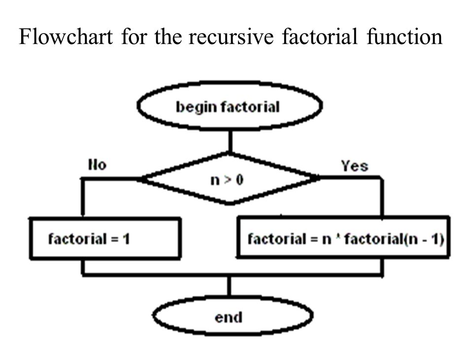Flowchart for the recursive factorial function