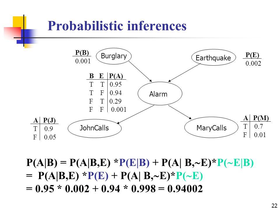 Probabilistic inferences 22 Earthquake Alarm JohnCallsMaryCalls Burglary P(B) 0.001 P(E) 0.002 B E P(A) T T 0.95 T F 0.94 F T 0.29 F F 0.001 A P(J) T 0.9 F 0.05 A P(M) T 0.7 F 0.01 P(A|B) = P(A|B,E) *P(E|B) + P(A| B,  E)*P(  E|B) = P(A|B,E) *P(E) + P(A| B,  E)*P(  E) = 0.95 * 0.002 + 0.94 * 0.998 = 0.94002
