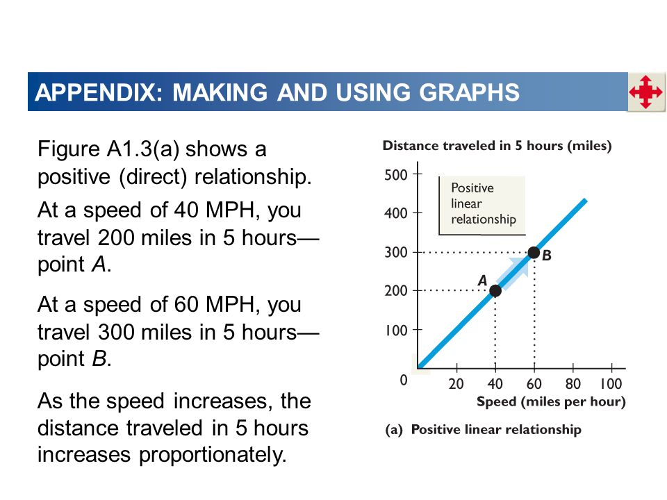 APPENDIX: MAKING AND USING GRAPHS Figure A1.3(a) shows a positive (direct) relationship.