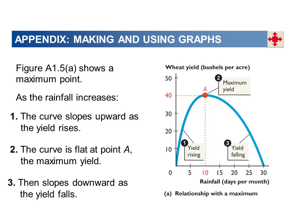 APPENDIX: MAKING AND USING GRAPHS Figure A1.5(a) shows a maximum point.