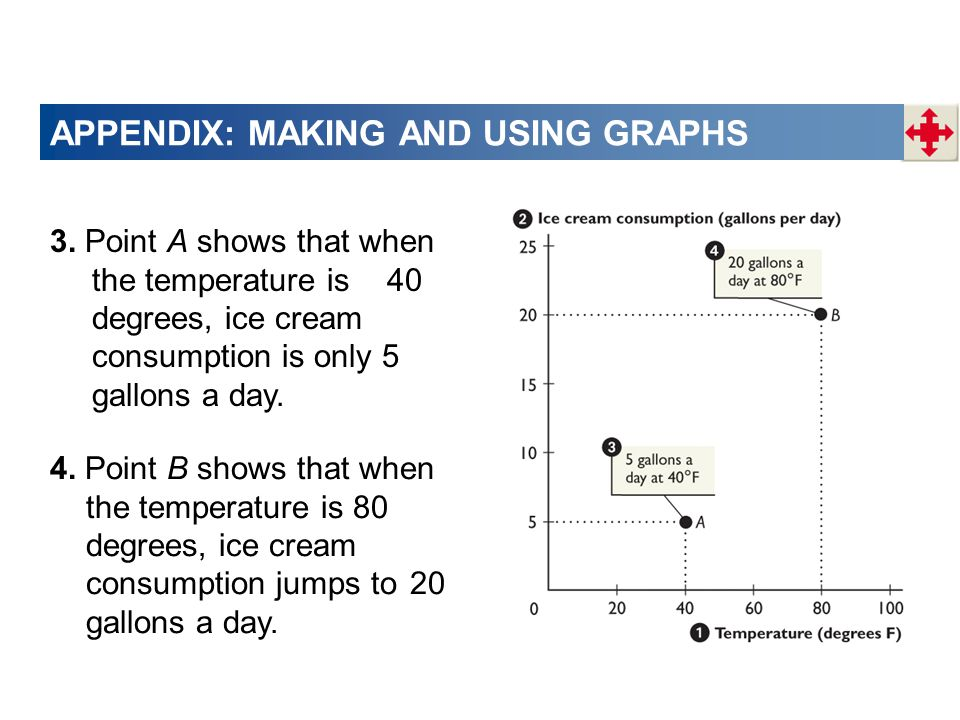 APPENDIX: MAKING AND USING GRAPHS 3.