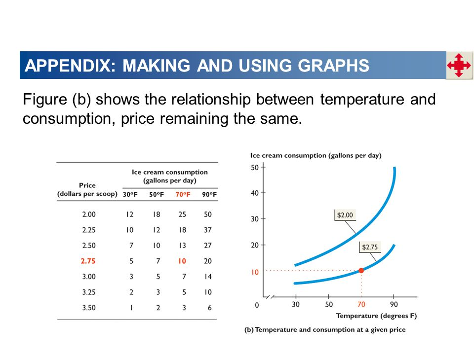 APPENDIX: MAKING AND USING GRAPHS Figure (b) shows the relationship between temperature and consumption, price remaining the same.