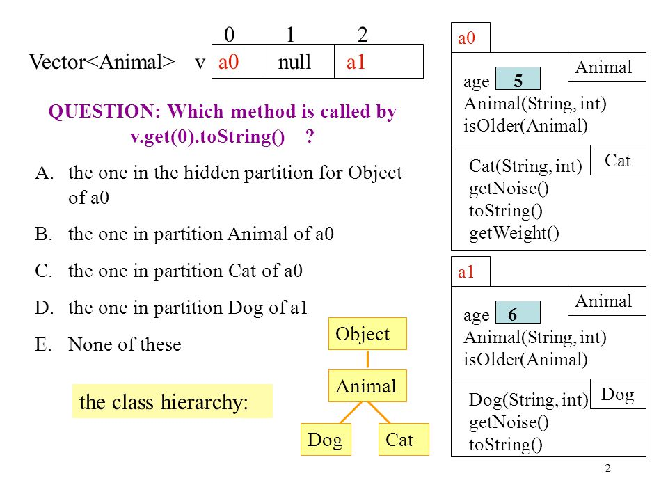 2 a0 Animal Cat Cat(String, int) getNoise() toString() getWeight() age Animal(String, int) isOlder(Animal) 5 a1 Animal Dog Dog(String, int) getNoise() toString() age Animal(String, int) isOlder(Animal) 6 a0 null a1 Vector v 0 1 2 QUESTION: Which method is called by v.get(0).toString() .
