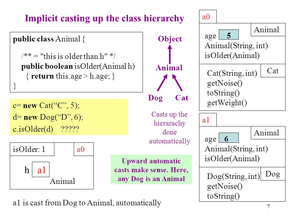 6 Casting up the class hierarchy a0 Animal Cat Cat(String, int) getNoise() toString() getWeight() age Animal(String, int) isOlder(Animal) 5 a1 Animal Dog Dog(String, int) getNoise() toString() age Animal(String, int) isOlder(Animal) 6 ObjectAnimal DogCat You know about casts like (int) (5.0 / 7.5) (double) 6 double d= 5; // automatic cast We now discuss casts up and down the class hierarchy.