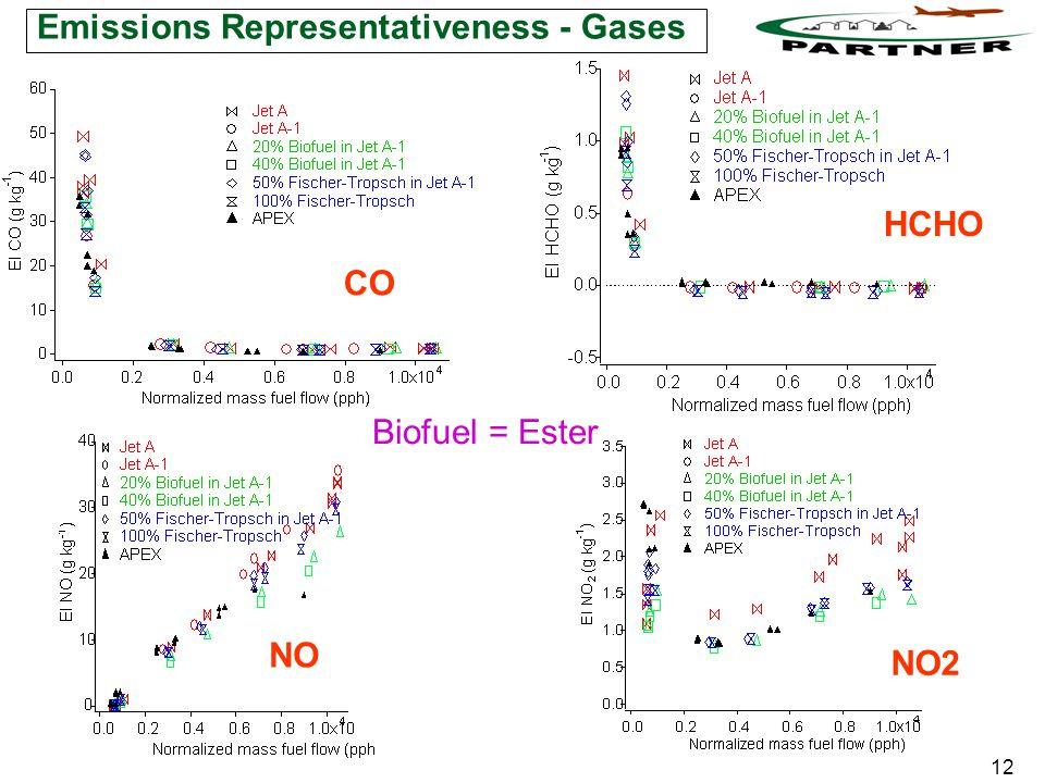 12 Emissions Representativeness - Gases CO HCHO NO NO2 Biofuel = Ester