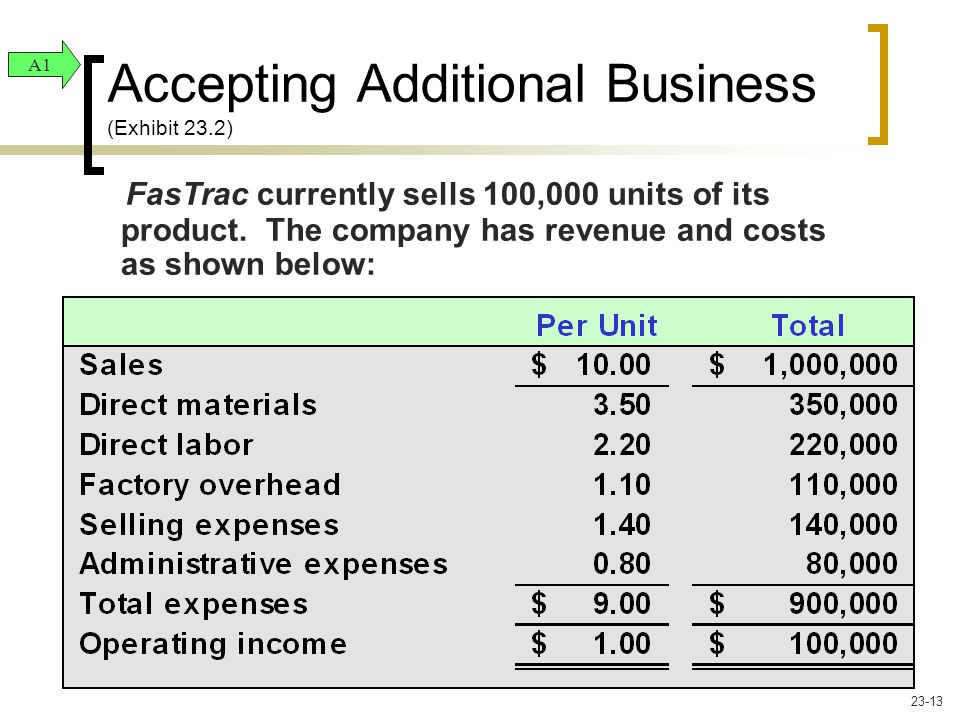 FasTrac currently sells 100,000 units of its product. The company has revenue and costs as shown below: Accepting Additional Business (Exhibit 23.2) A