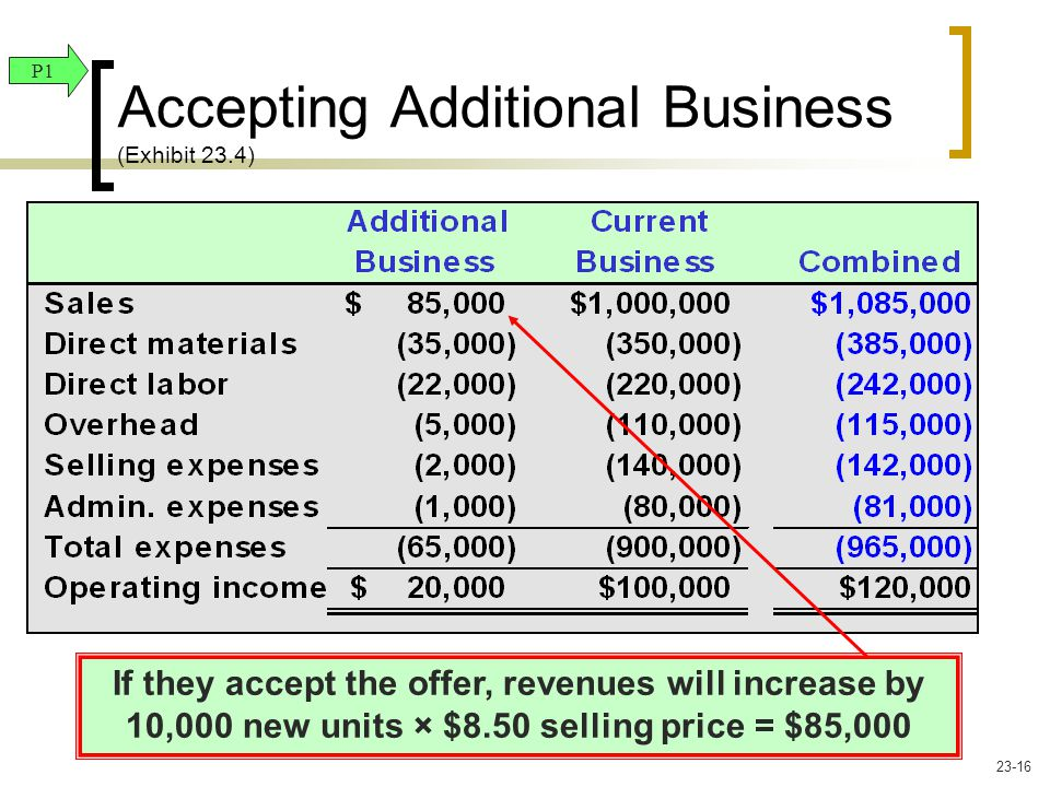 If they accept the offer, revenues will increase by 10,000 new units × $8.50 selling price = $85,000 P1 Accepting Additional Business (Exhibit 23.4) 2