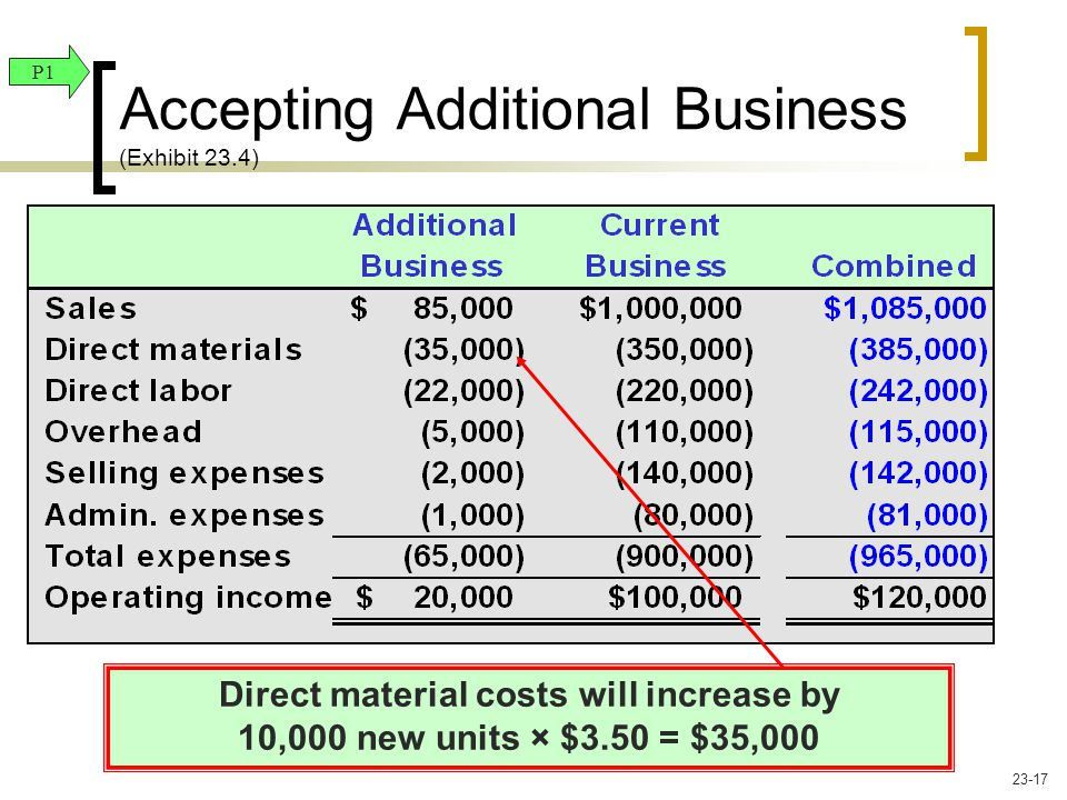 Direct material costs will increase by 10,000 new units × $3.50 = $35,000 P1 Accepting Additional Business (Exhibit 23.4) 23-17