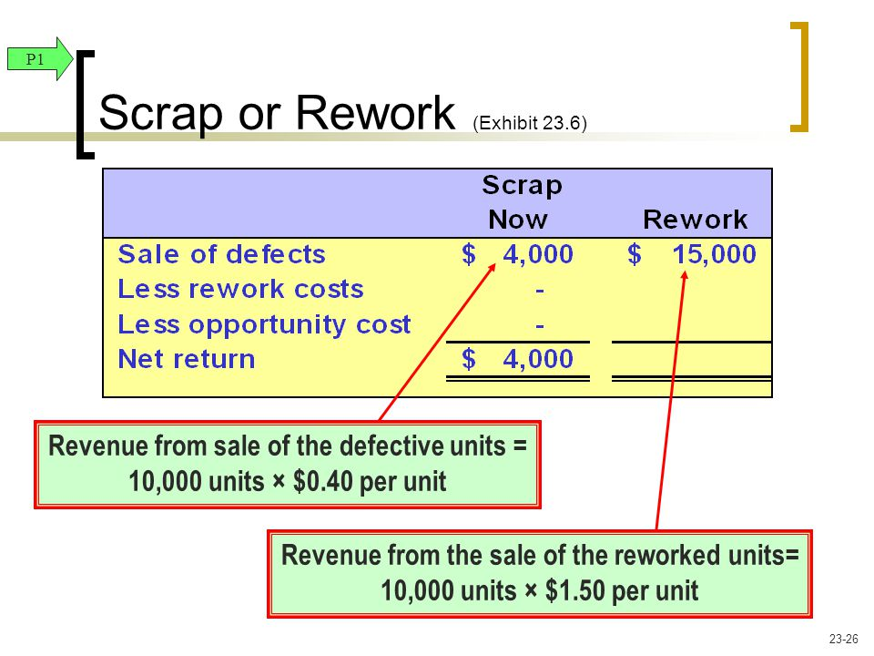 Revenue from the sale of the reworked units= 10,000 units × $1.50 per unit Revenue from sale of the defective units = 10,000 units × $0.40 per unit Sc