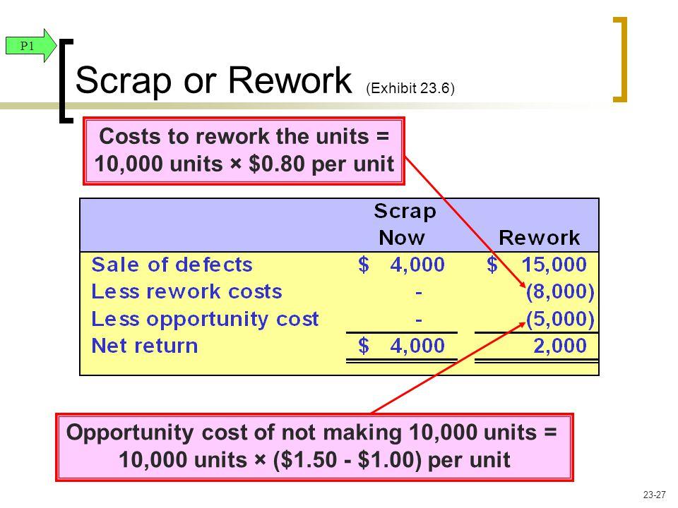 Costs to rework the units = 10,000 units × $0.80 per unit Opportunity cost of not making 10,000 units = 10,000 units × ($1.50 - $1.00) per unit Scrap or Rework (Exhibit 23.6) P1 23-27