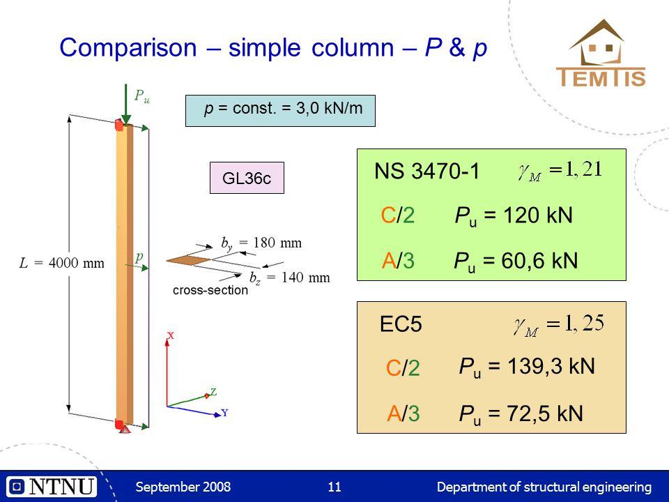 September 2008Department of structural engineering11 Comparison – simple column – P & p NS 3470-1 p = const. = 3,0 kN/m C/2C/2P u = 120 kN A/3A/3P u =
