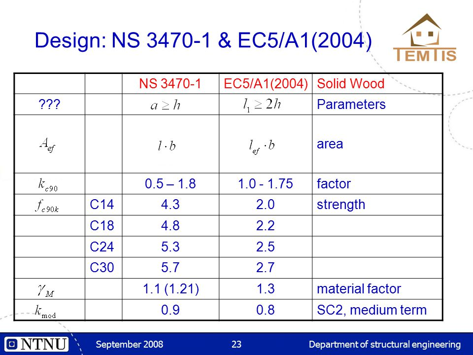 September 2008Department of structural engineering23 NS 3470-1EC5/A1(2004)Solid Wood ???Parameters area 0.5 – 1.81.0 - 1.75factor C144.32.0strength C1