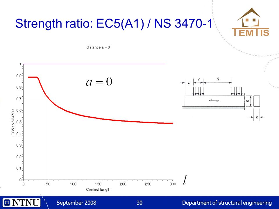 September 2008Department of structural engineering30 Strength ratio: EC5(A1) / NS 3470-1