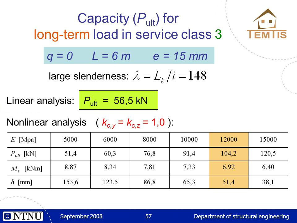 September 2008Department of structural engineering57 q = 0 L = 6 m e = 15 mm large slenderness: Capacity (P ult ) for long-term load in service class 3 Linear analysis: P ult = 56,5 kN Nonlinear analysis ( k c,y = k c,z = 1,0 ):