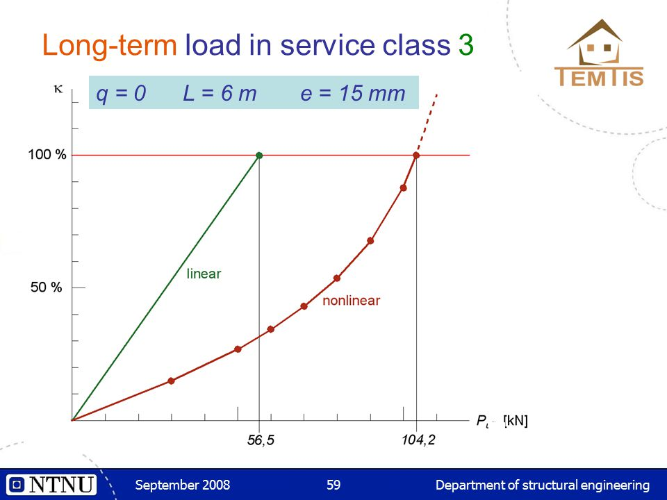 September 2008Department of structural engineering59 q = 0 L = 6 m e = 15 mm Long-term load in service class 3 q = 0 L = 6 m e = 15 mm