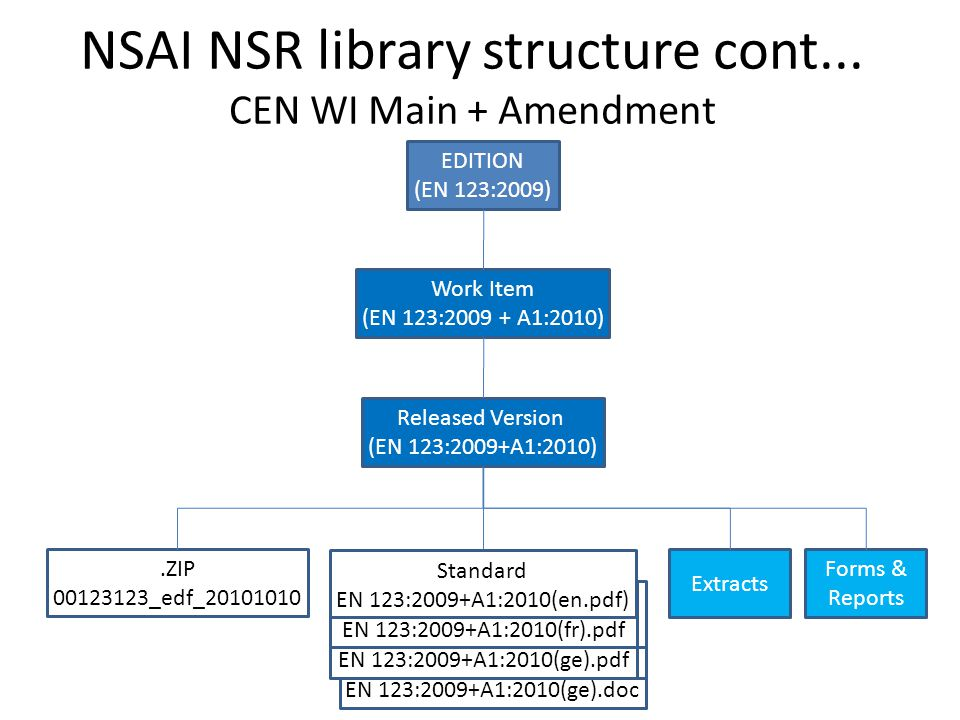 NSAI NSR library structure cont... CEN WI Main + Amendment Extracts Forms & Reports Released Version (EN 123:2009+A1:2010) Work Item (EN 123:2009 + A1