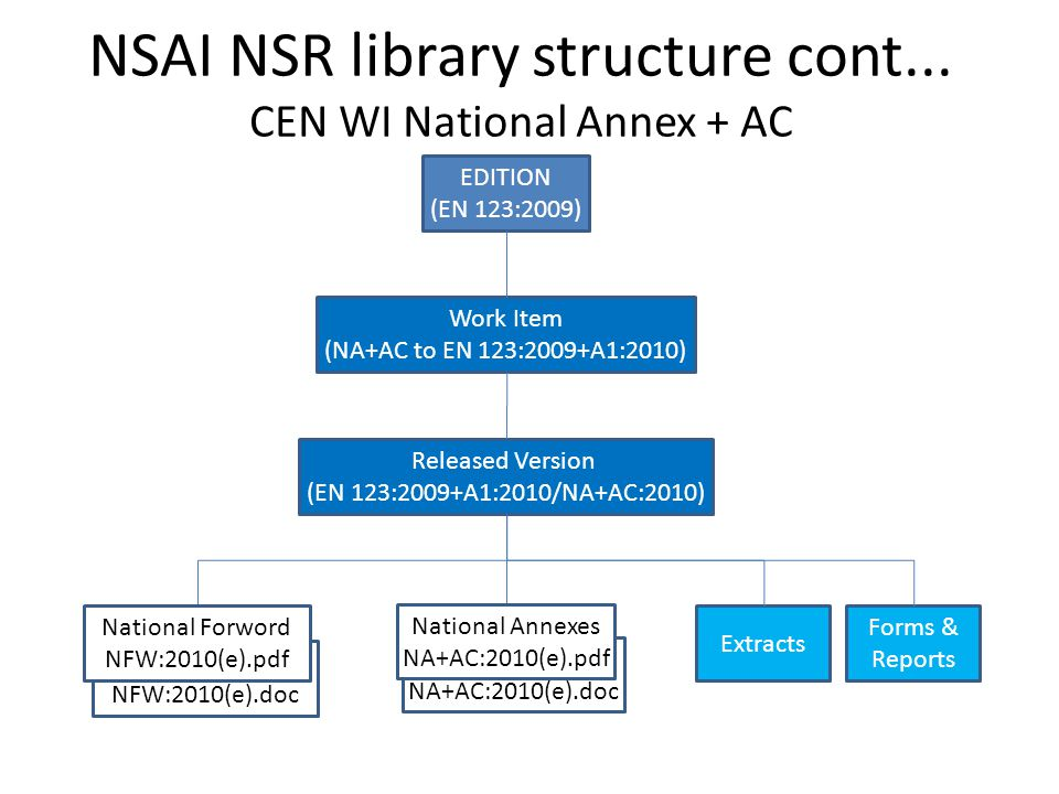 NSAI NSR library structure cont... CEN WI National Annex + AC Extracts Forms & Reports Work Item (NA+AC to EN 123:2009+A1:2010) Released Version (EN 1