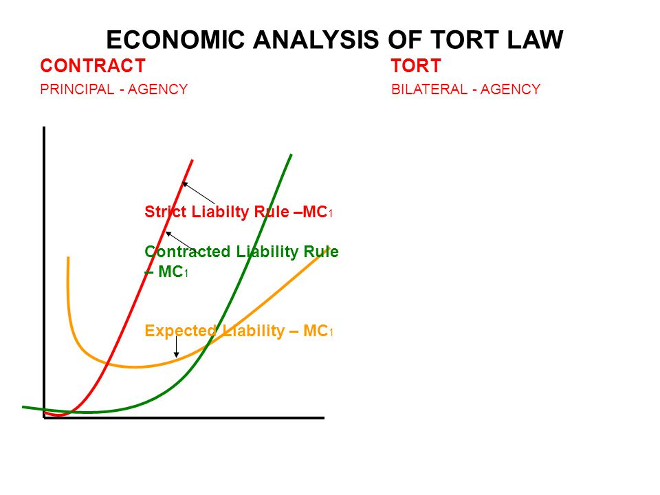ECONOMIC ANALYSIS OF TORT LAW CONTRACT TORT PRINCIPAL - AGENCY BILATERAL - AGENCY Strict Liabilty Rule –MC 1 Contracted Liability Rule – MC 1 Expected