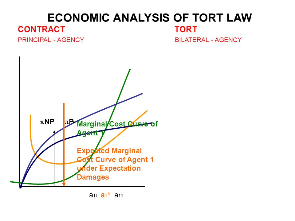ECONOMIC ANALYSIS OF TORT LAW CONTRACT TORT PRINCIPAL - AGENCY BILATERAL - AGENCY Marginal Cost Curve of Agent 1 Expected Marginal Cost Curve of Agent 1 under Expectation Damages a 10 a 1 * a 11  NP  P