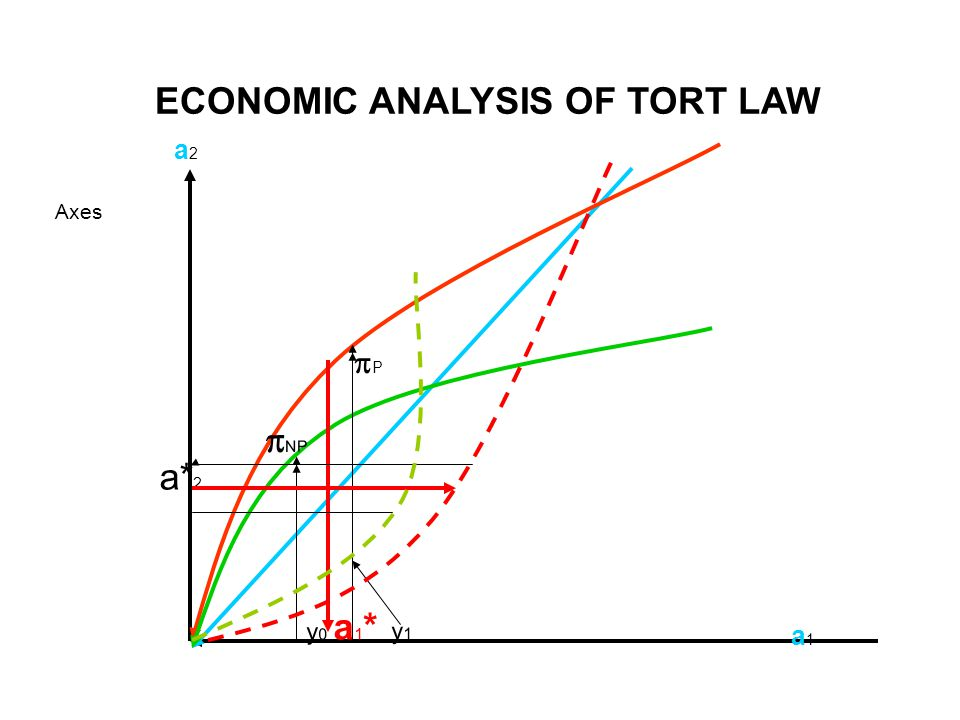 ECONOMIC ANALYSIS OF TORT LAW Axes a 2 a* 2 a1a1 P P  NP y 0 a 1 * y 1