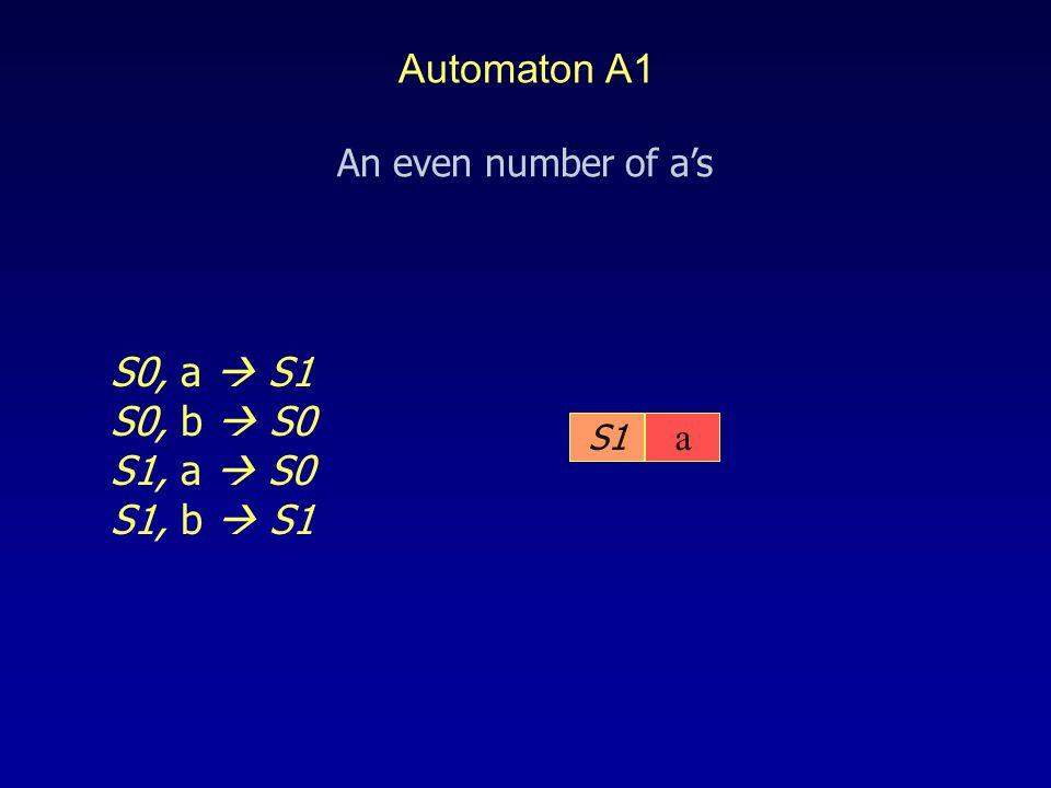 S1 S0, a  S1 S0, b  S0 S1, a  S0 S1, b  S1 a An even number of a's Automaton A1
