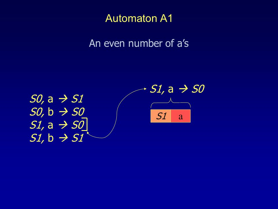 S1 S1, a  S0 S0, a  S1 S0, b  S0 S1, a  S0 S1, b  S1 a An even number of a's Automaton A1