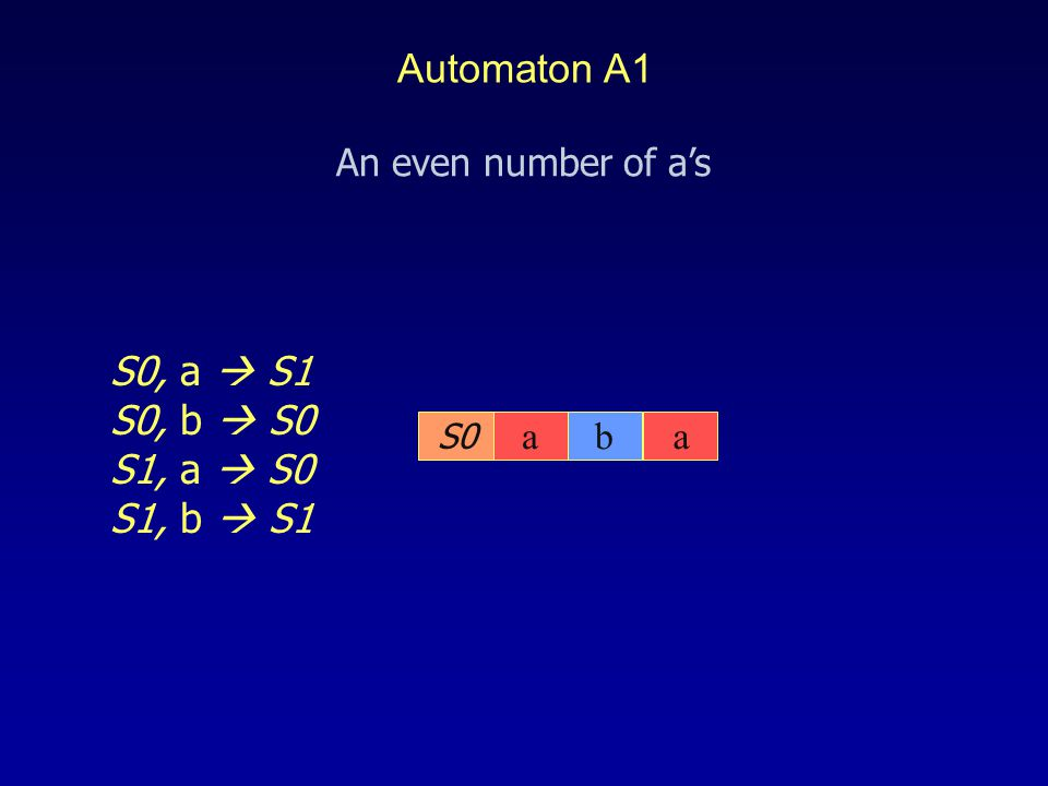 Automaton A1 aba S0 S0, a  S1 S0, b  S0 S1, a  S0 S1, b  S1 An even number of a's