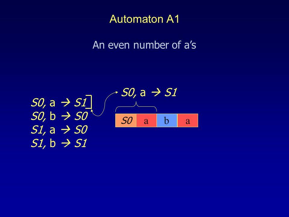 S0 S0, a  S1 S0, b  S0 S1, a  S0 S1, b  S1 aba An even number of a's Automaton A1