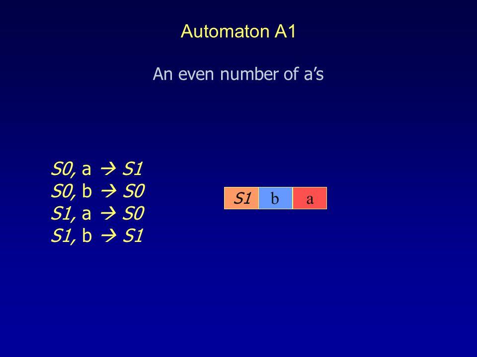 S1 S0, a  S1 S0, b  S0 S1, a  S0 S1, b  S1 ba An even number of a's Automaton A1