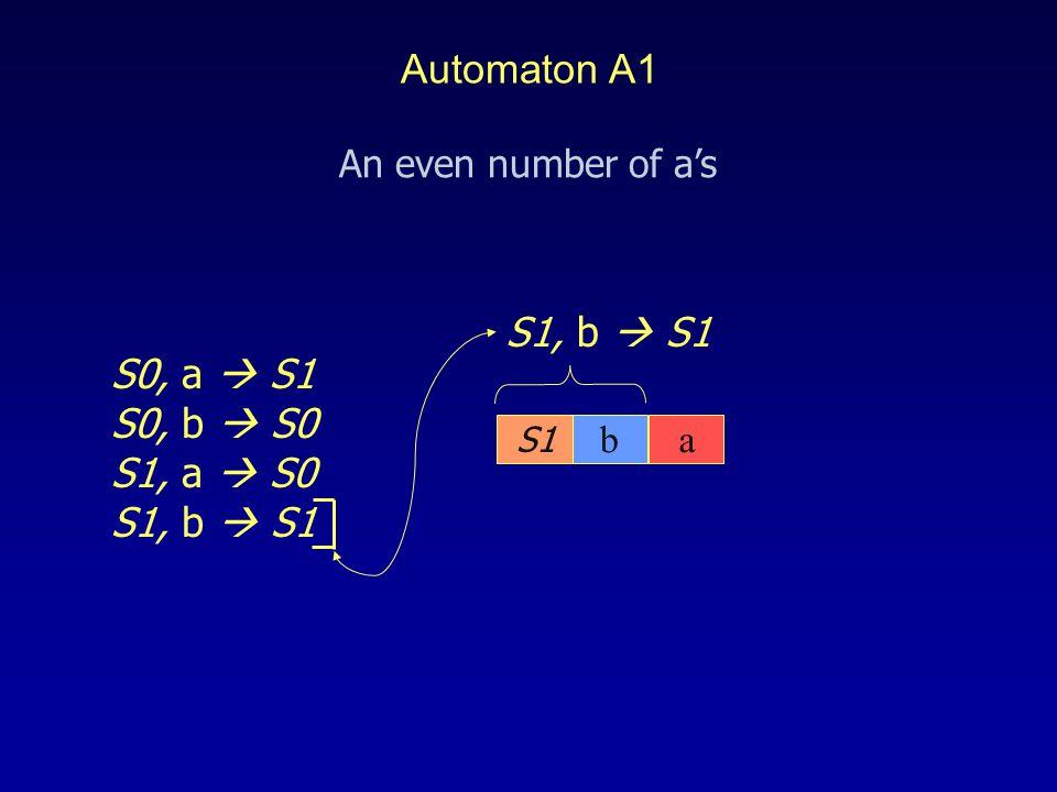 S1 S1, b  S1 S0, a  S1 S0, b  S0 S1, a  S0 S1, b  S1 ba An even number of a's Automaton A1