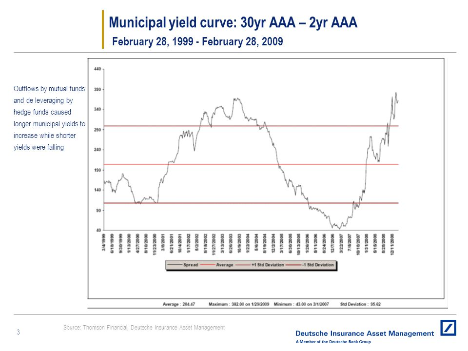 3 Outflows by mutual funds and de leveraging by hedge funds caused longer municipal yields to increase while shorter yields were falling Municipal yield curve: 30yr AAA – 2yr AAA February 28, 1999 - February 28, 2009 Source: Thomson Financial, Deutsche Insurance Asset Management