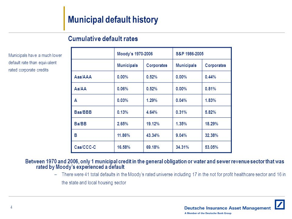 4 Municipal default history Municipals have a much lower default rate than equivalent rated corporate credits Cumulative default rates Moody's 1970-2006S&P 1986-2005 MunicipalsCorporatesMunicipalsCorporates Aaa/AAA0.00%0.52%0.00%0.44% Aa/AA0.06%0.52%0.00%0.81% A0.03%1.29%0.04%1.83% Baa/BBB0.13%4.64%0.31%5.82% Ba/BB2.65%19.12%1.35%18.29% B11.86%43.34%9.04%32.38% Caa/CCC-C16.58%69.18%34.31%53.05% Between 1970 and 2006, only 1 municipal credit in the general obligation or water and sewer revenue sector that was rated by Moody's experienced a default –There were 41 total defaults in the Moody's rated universe including 17 in the not for profit healthcare sector and 16 in the state and local housing sector