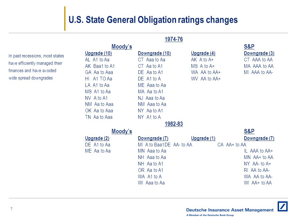 7 U.S. State General Obligation ratings changes 1974-76 Moody'sS&P Upgrade (10)Downgrade (10)Upgrade (4) Downgrade (3) AL A1 to AaCT Aaa to AaAK A to