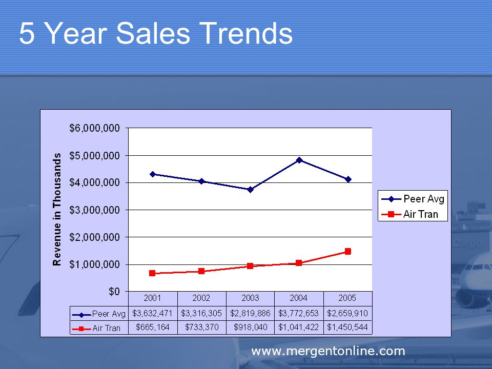 5 Year Sales Trends www.mergentonline.com